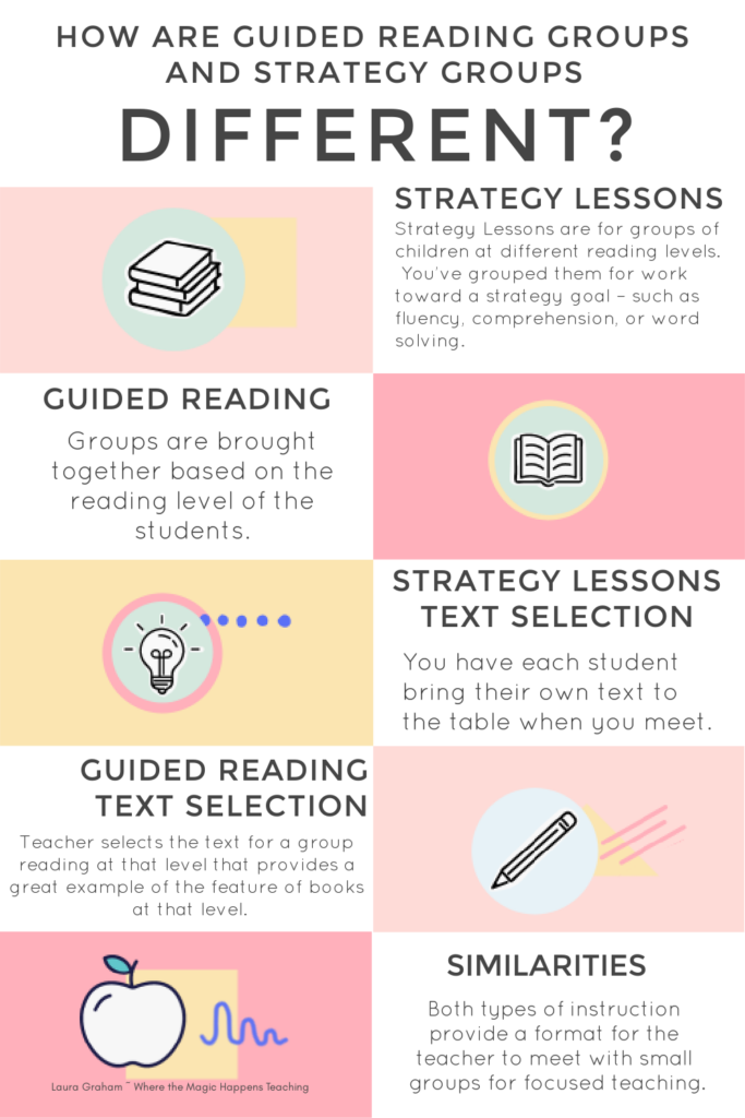 guided reading and strategy groups